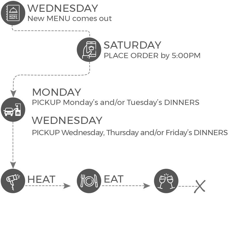 How it Works - ParTake Kitchen Ordering Infographic for mobile - order by Saturday at 5pm, pickup Monday and Wednesday