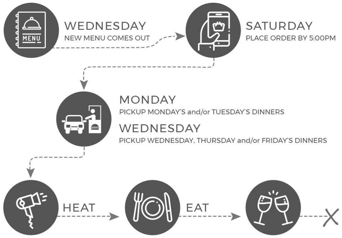 How it Works - ParTake Kitchen Ordering Infographic - order by Saturday at 5pm, pickup Monday and Wednesday