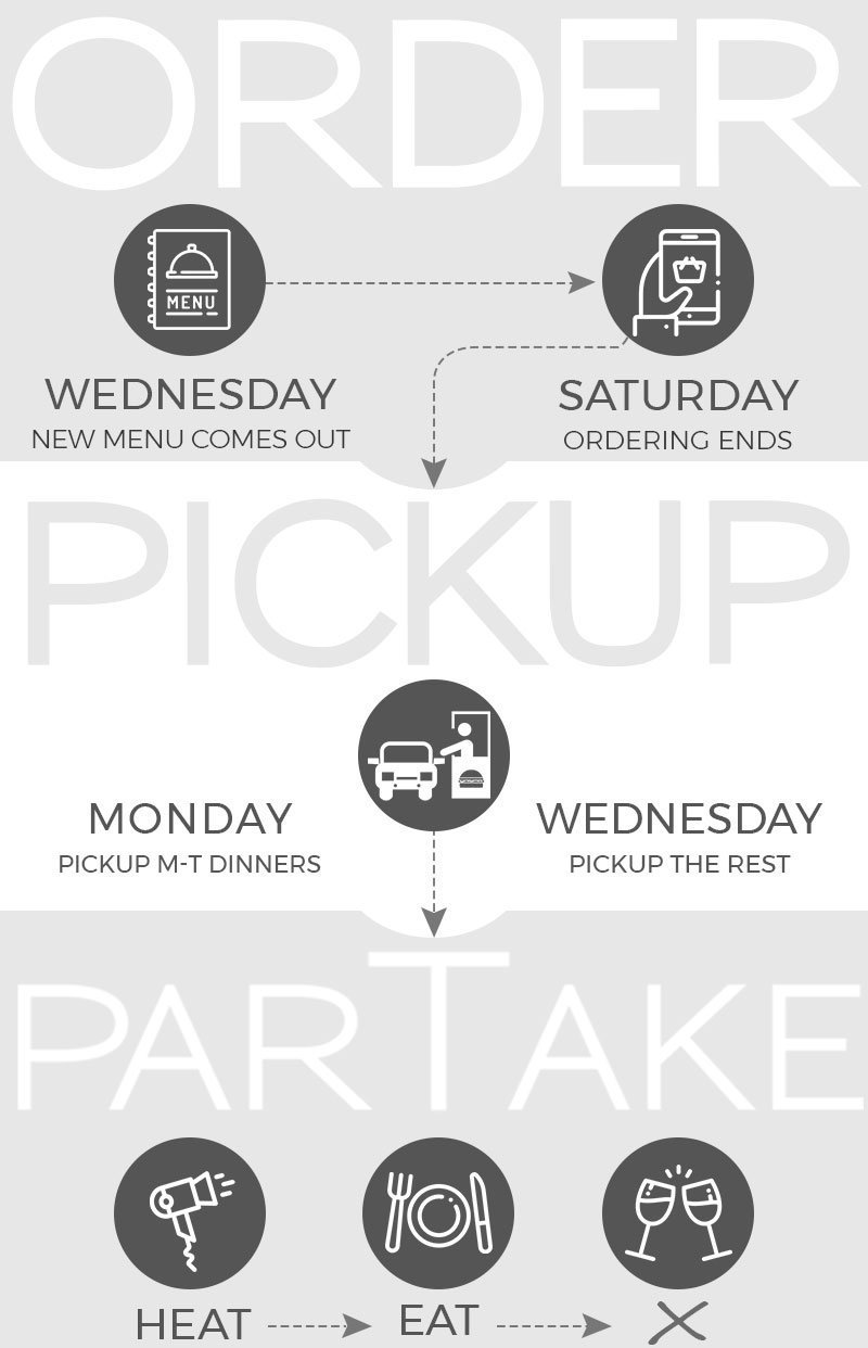 How it Works - ParTake Kitchen Ordering Infographic - order between Wednesday and Saturday, pickup Monday and/or Wednesday, Heat and EAT!