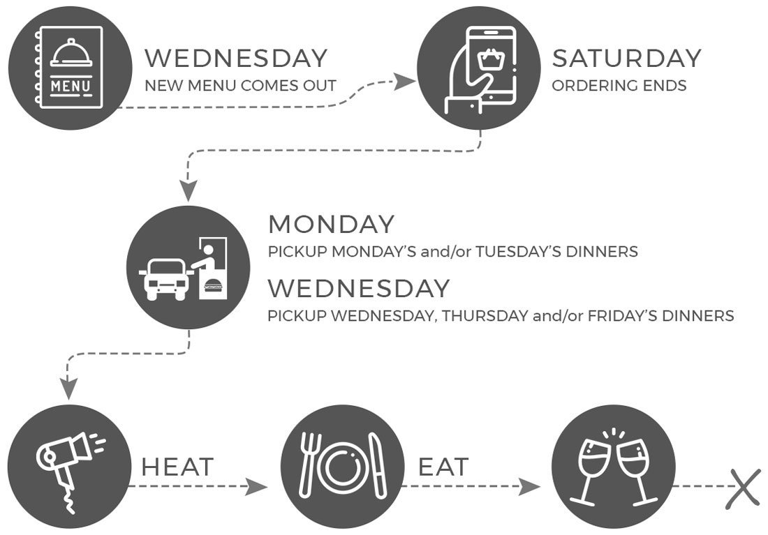 How it Works - ParTake Kitchen Ordering Infographic for mobile - order between Wednesday and Saturday, pickup Monday and Wednesday